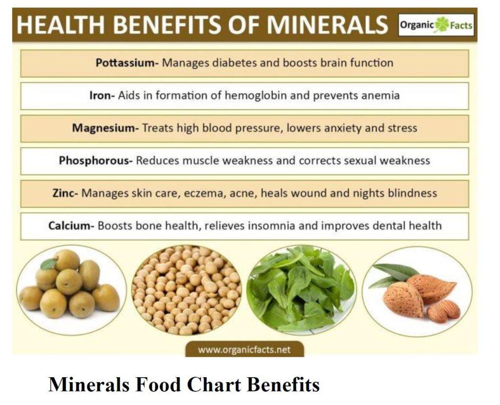 diagram of minerals food chart